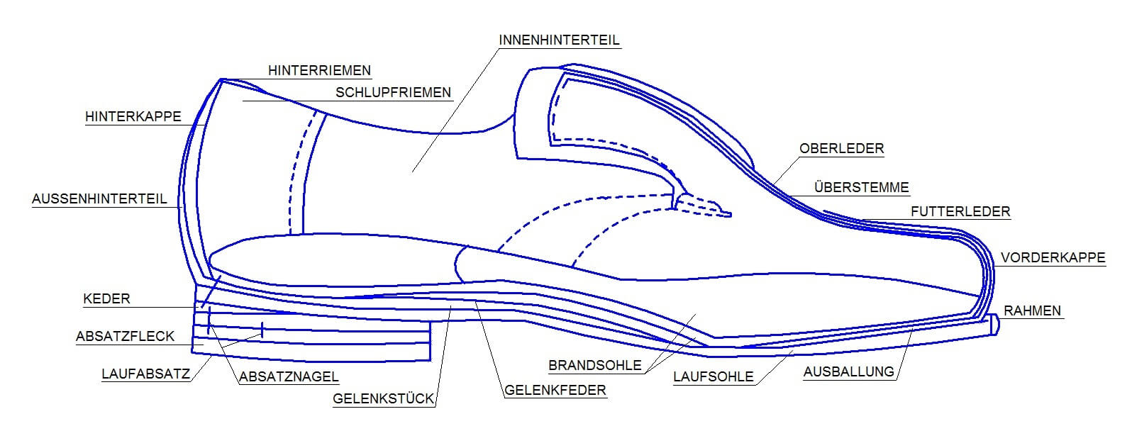 rahmengenähter Schuh aufbau